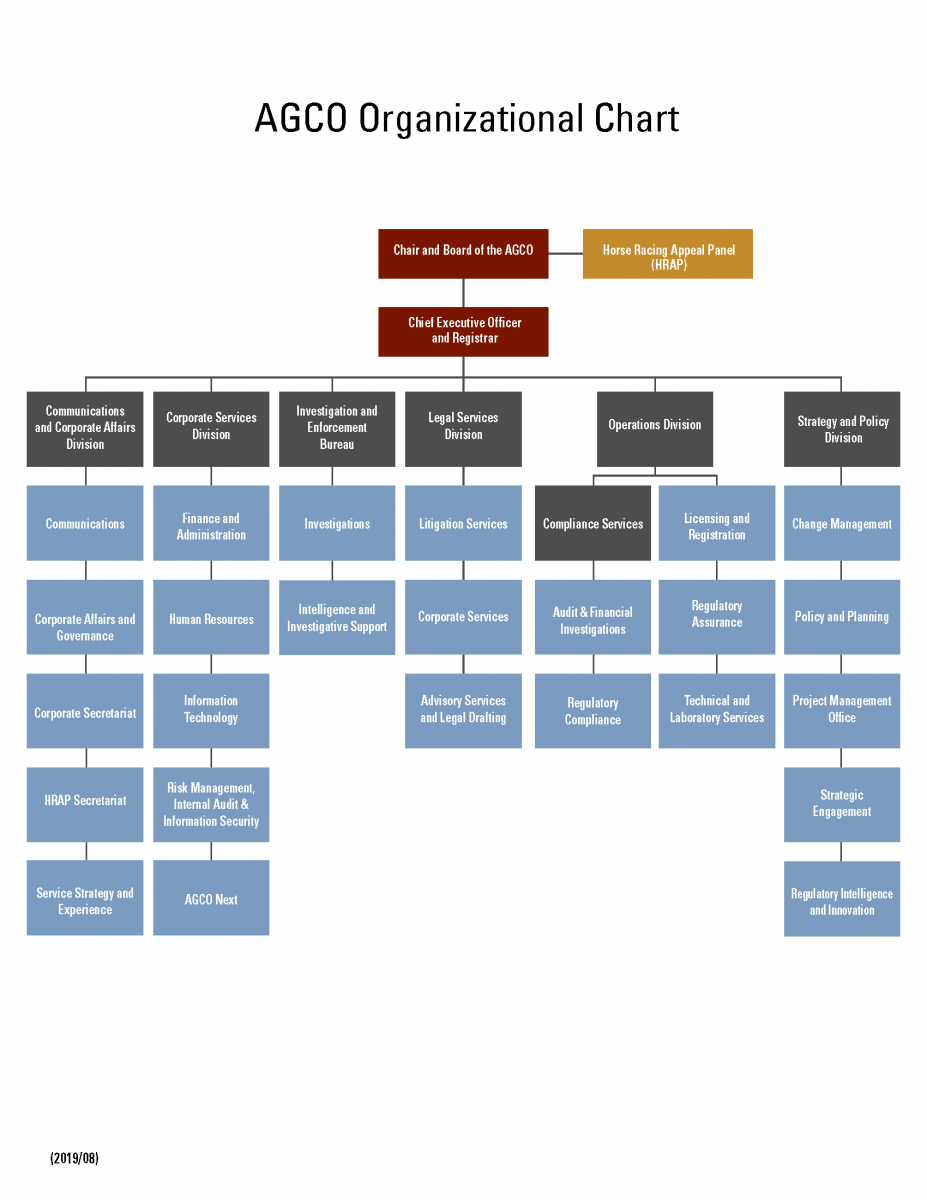 agco_org_chart-en-08_2019.png