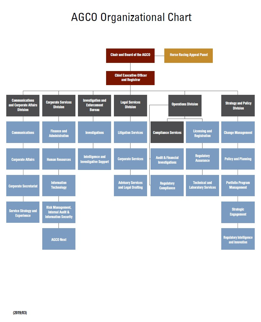 This is an image of the AGCO organizational structure. The image is linked to the PDF file containing the AGCO Orgchart updated on March, 2019
