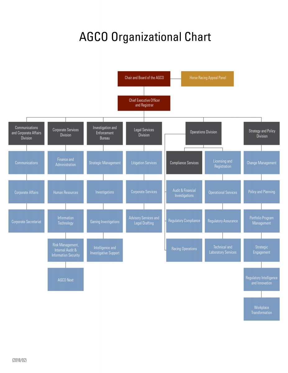 This is an image of the AGCO organizational structure